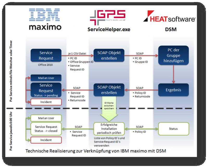 Prozessdiagramm ServiceHelper